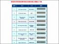 臺南市課堂常用英語指導用語
